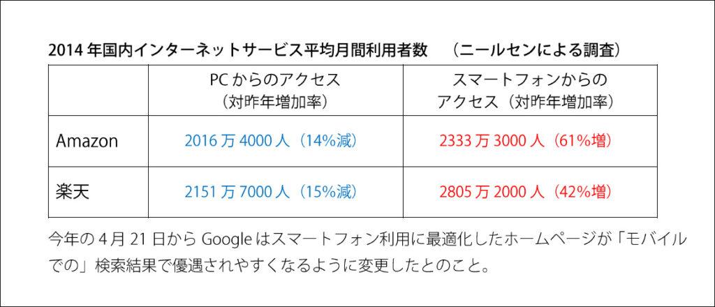 2014年国内インターネットサービス平均月間利用者数