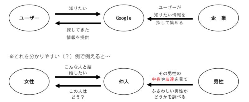 グーグルの役割